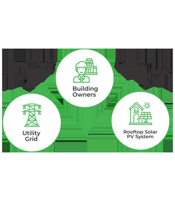 CAPEX Business Model